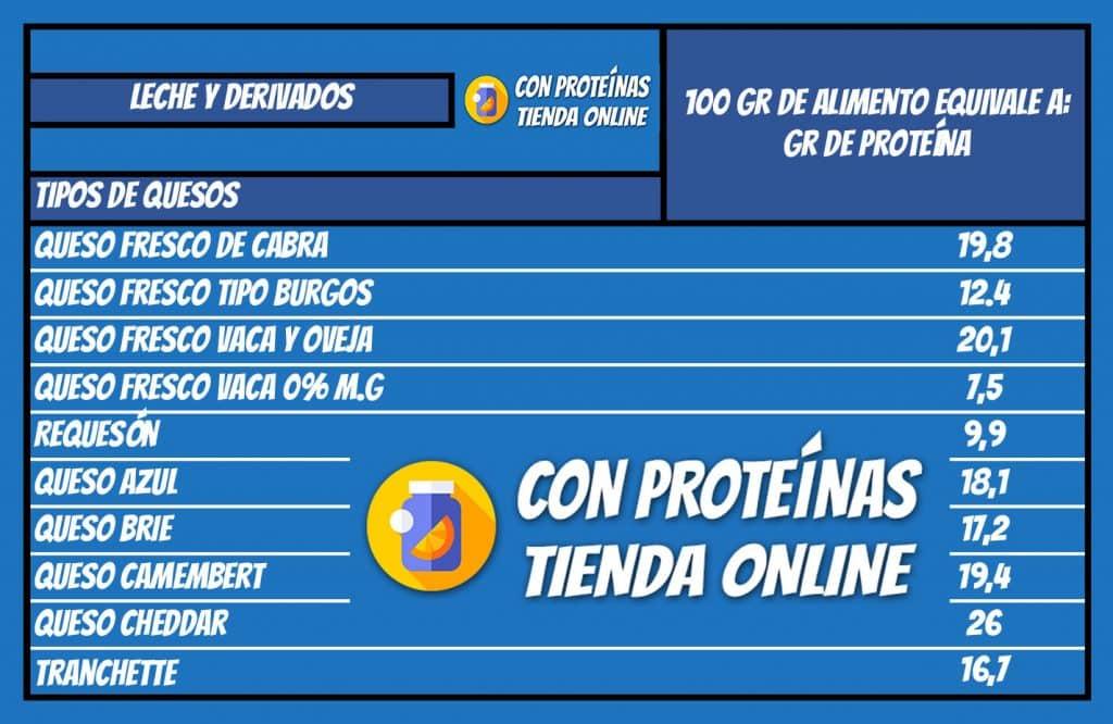 Tabla de alimentos con proteínas Lista de alimentos proteicos Proteinas del queso